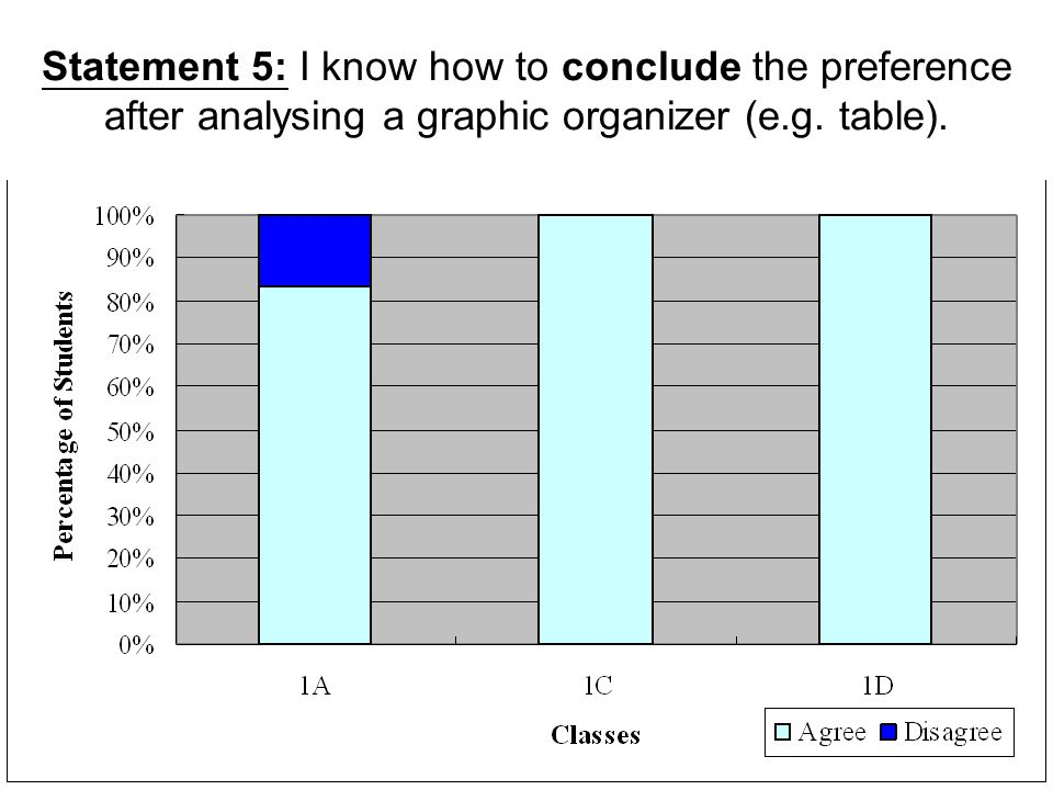 Statement 5: I know how to conclude the preference after analysing a graphic organizer (e.g. table).
