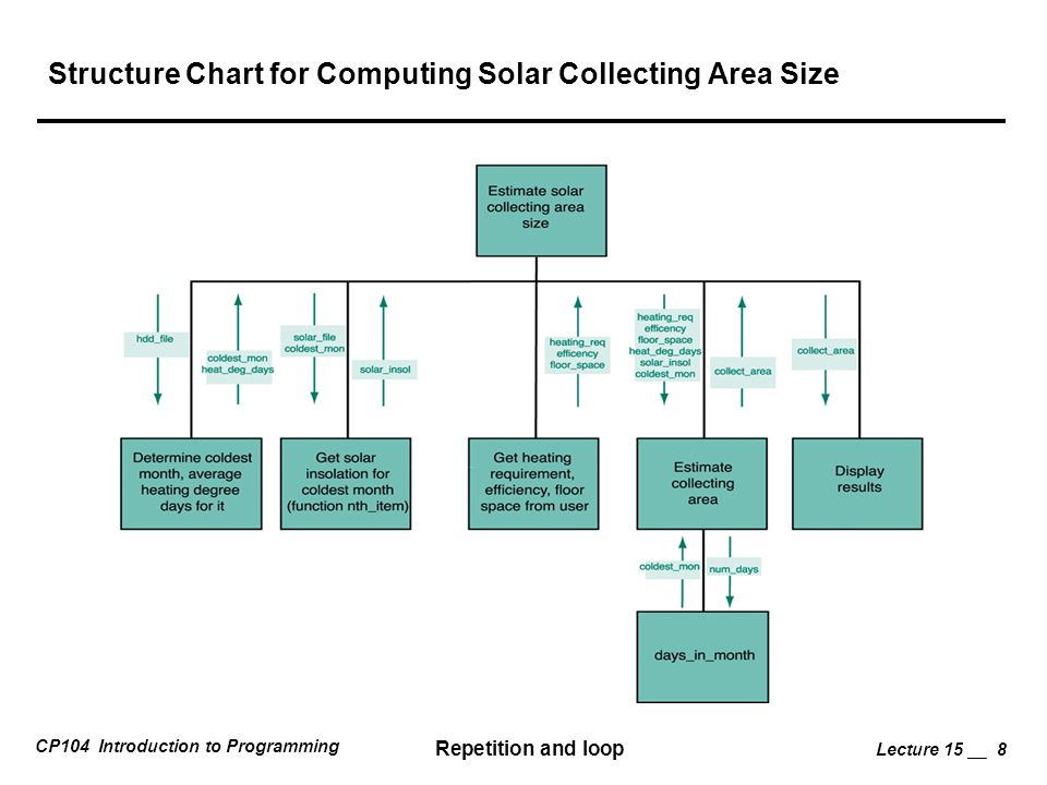 Structure Chart for Computing Solar Collecting Area Size