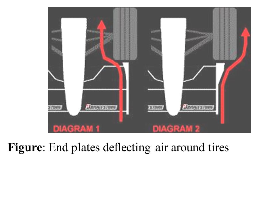 Figure: End plates deflecting air around tires