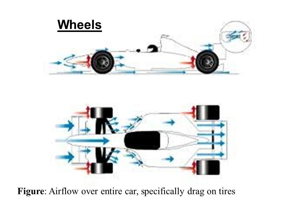 Wheels Figure: Airflow over entire car, specifically drag on tires