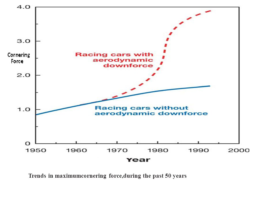 Trends in maximumcornering force,during the past 50 years