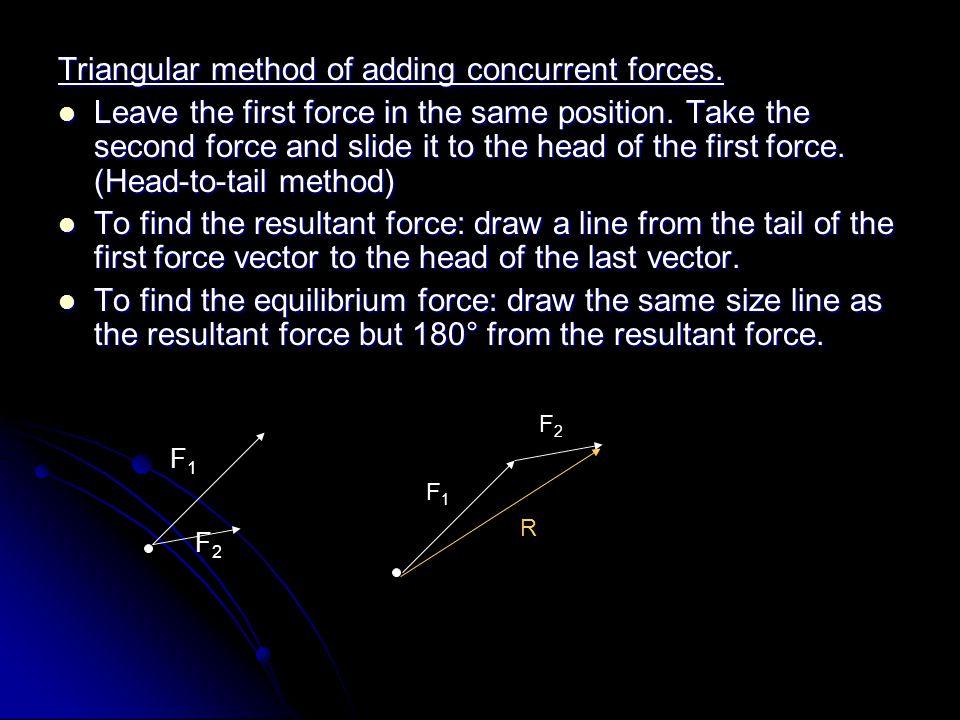 Triangular method of adding concurrent forces.