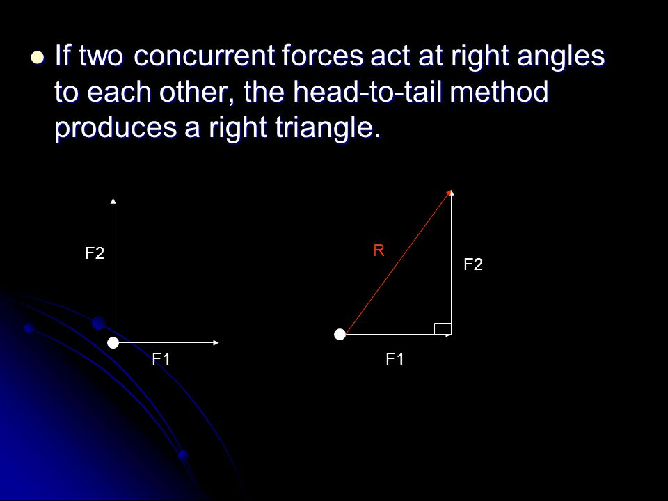 If two concurrent forces act at right angles to each other, the head-to-tail method produces a right triangle.