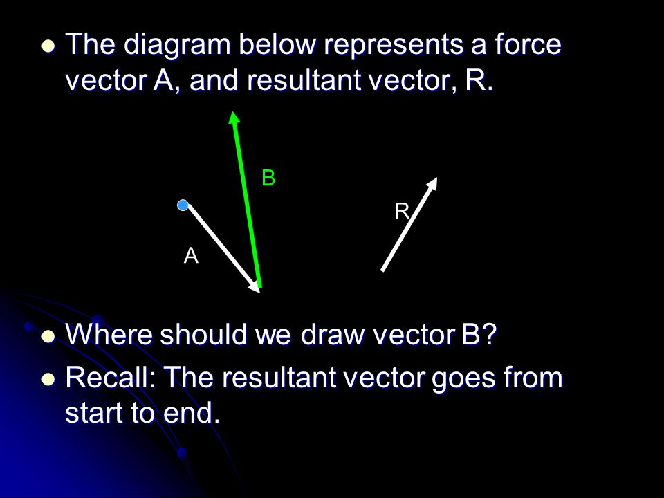 Where should we draw vector B