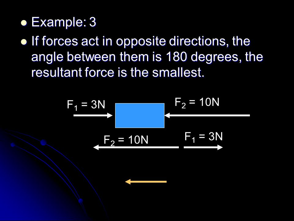 Example: 3 If forces act in opposite directions, the angle between them is 180 degrees, the resultant force is the smallest.
