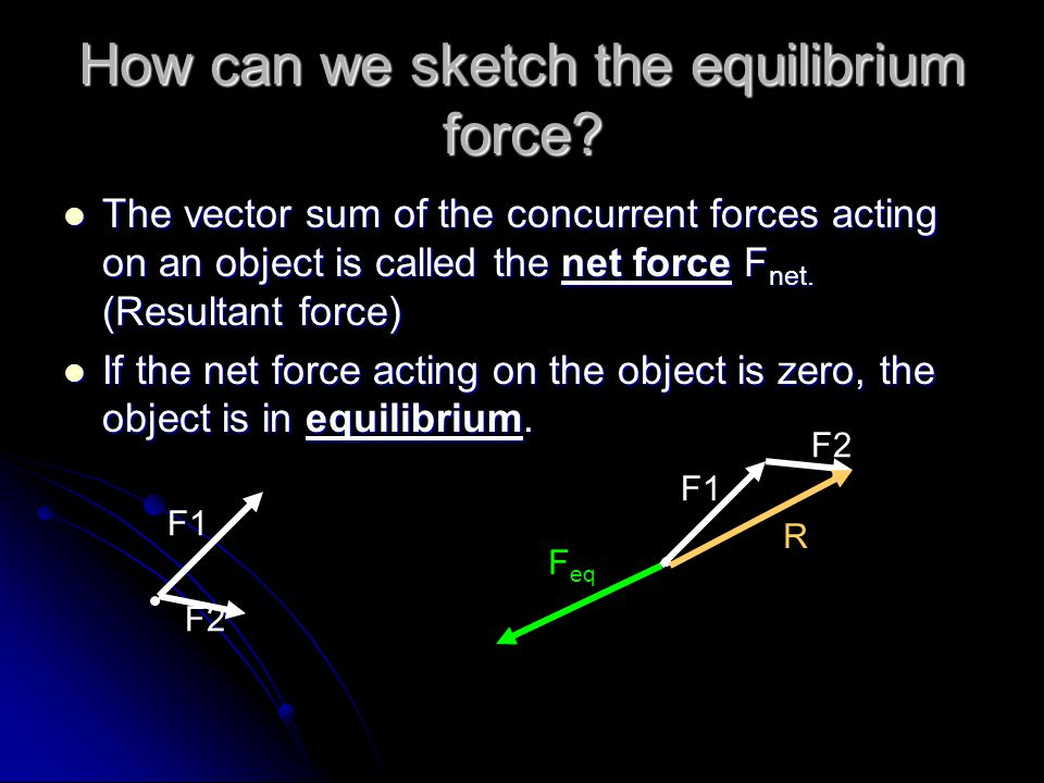 How can we sketch the equilibrium force