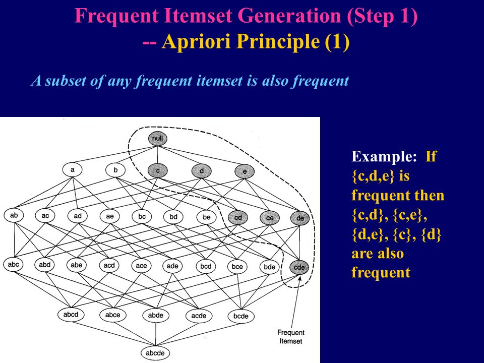 Frequent Itemset Generation (Step 1) -- Apriori Principle (1)