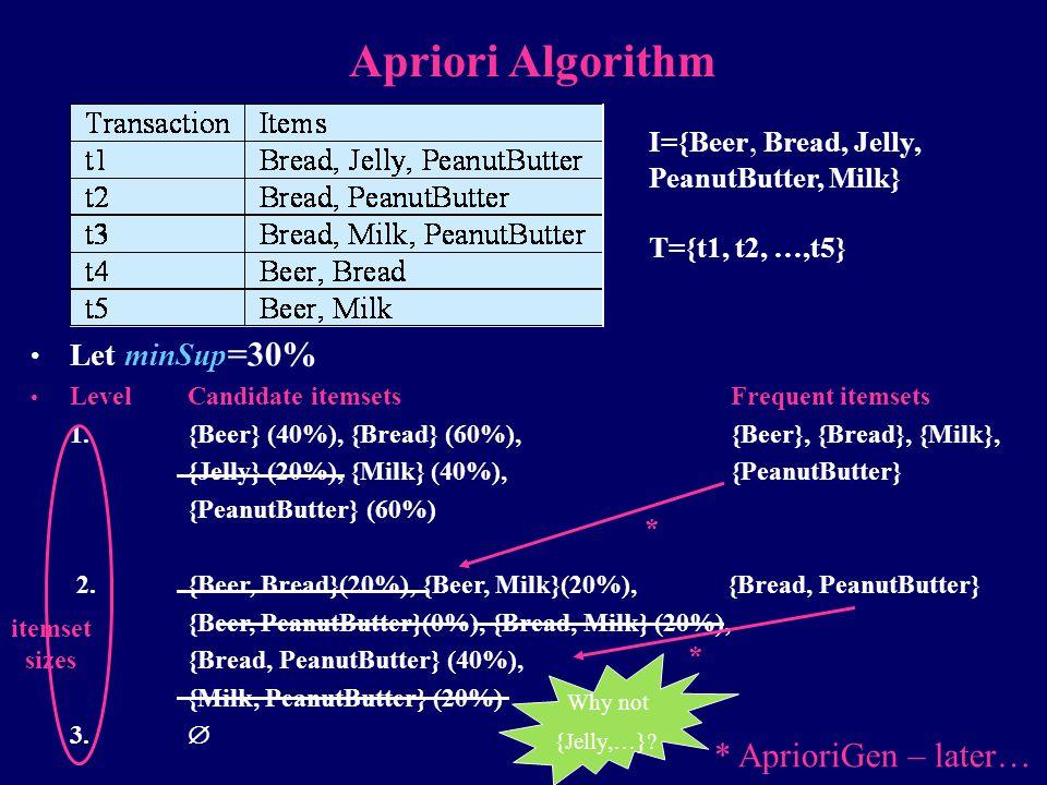 Apriori Algorithm * AprioriGen – later… Let minSup=30%