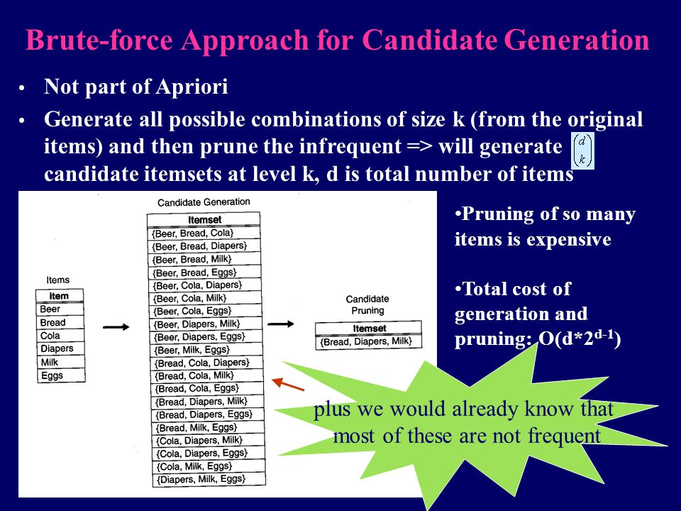 Brute-force Approach for Candidate Generation
