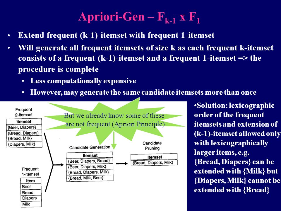 Apriori-Gen – Fk-1 x F1 Extend frequent (k-1)-itemset with frequent 1-itemset.