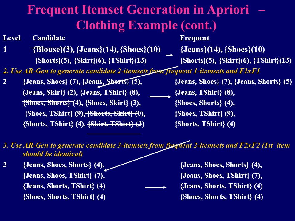 Frequent Itemset Generation in Apriori – Clothing Example (cont.)