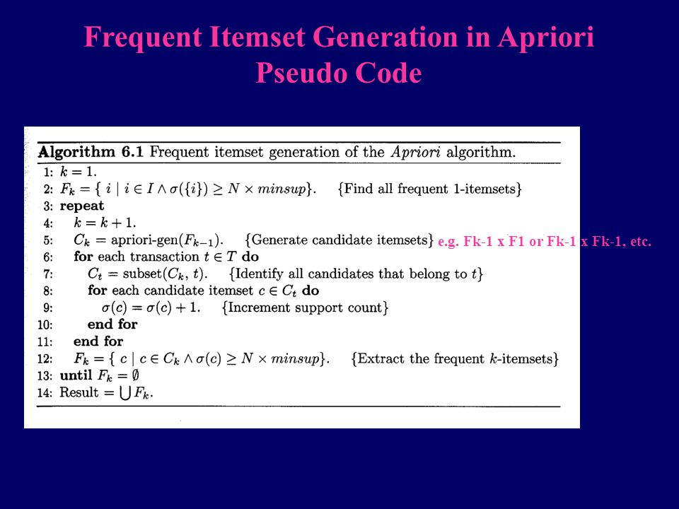 Frequent Itemset Generation in Apriori