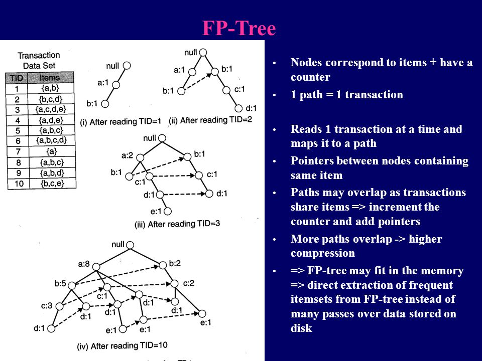 FP-Tree Nodes correspond to items + have a counter