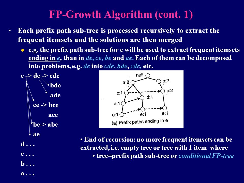 FP-Growth Algorithm (cont. 1)