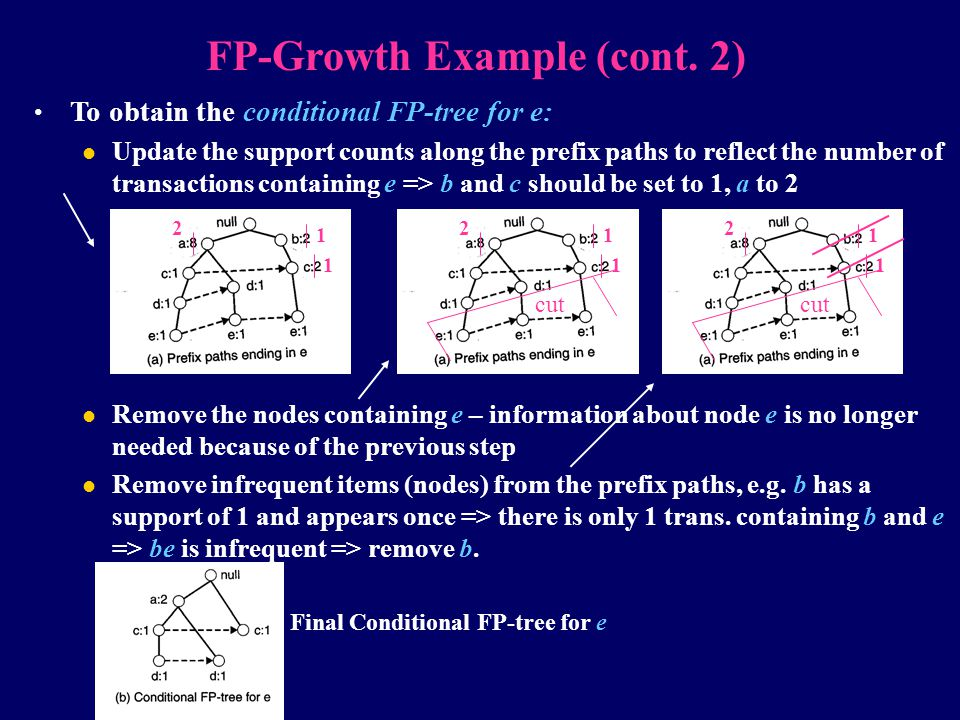 FP-Growth Example (cont. 2) Final Conditional FP-tree for e
