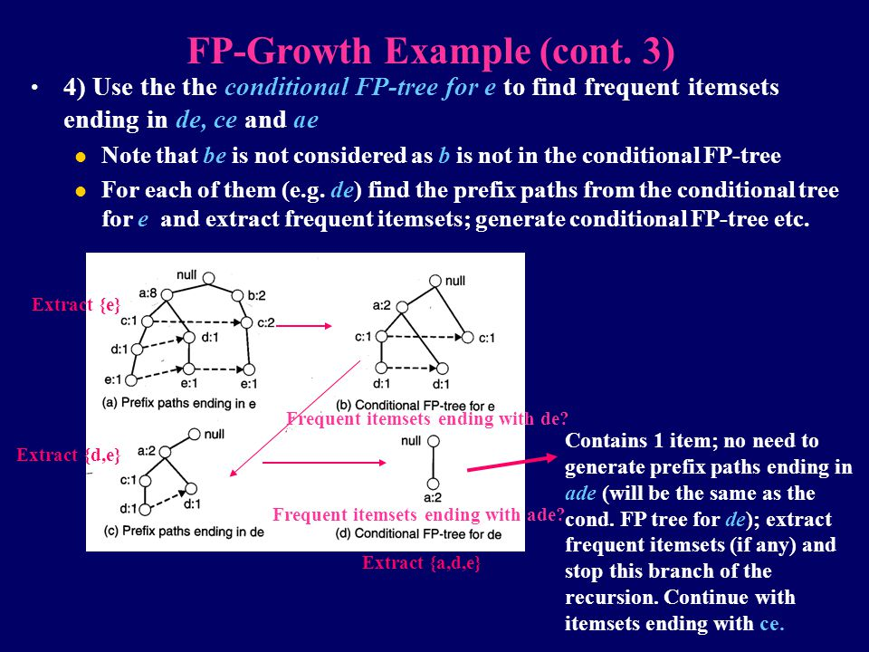FP-Growth Example (cont. 3)
