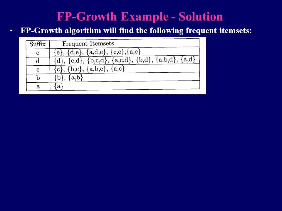 FP-Growth Example - Solution