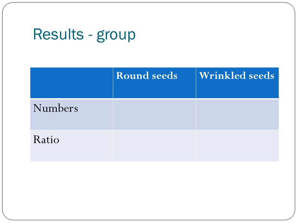 Results - group Round seeds Wrinkled seeds Numbers Ratio