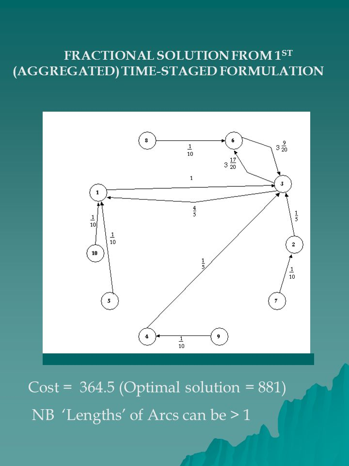 FRACTIONAL SOLUTION FROM 1ST