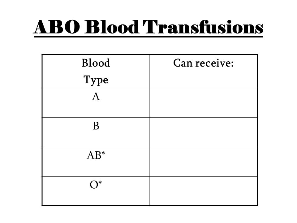ABO Blood Transfusions