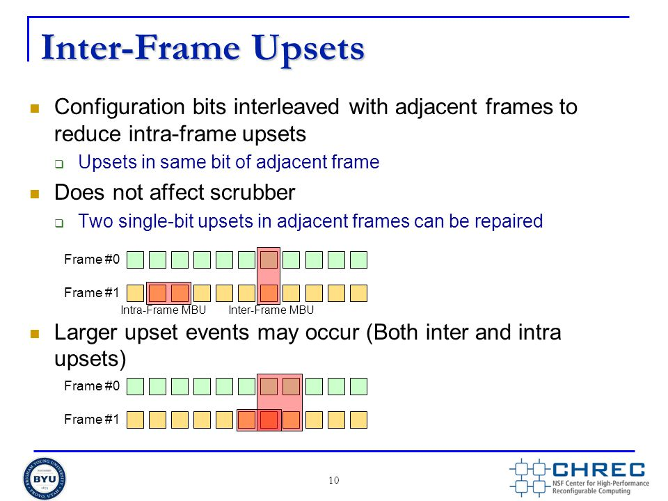 Inter-Frame Upsets Configuration bits interleaved with adjacent frames to reduce intra-frame upsets.