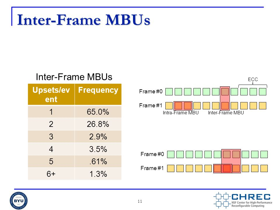 Inter-Frame MBUs Inter-Frame MBUs Upsets/event Frequency 1 65.0% 2