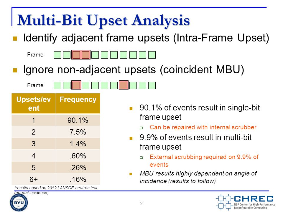 Multi-Bit Upset Analysis