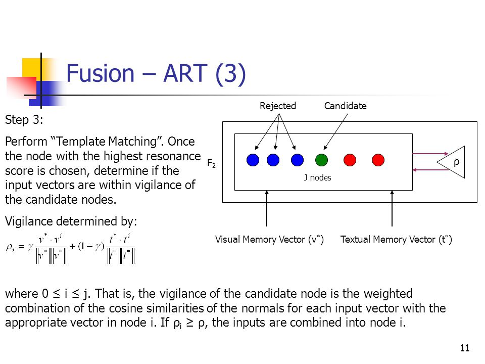 Fusion – ART (3) Rejected. Candidate. Step 3: