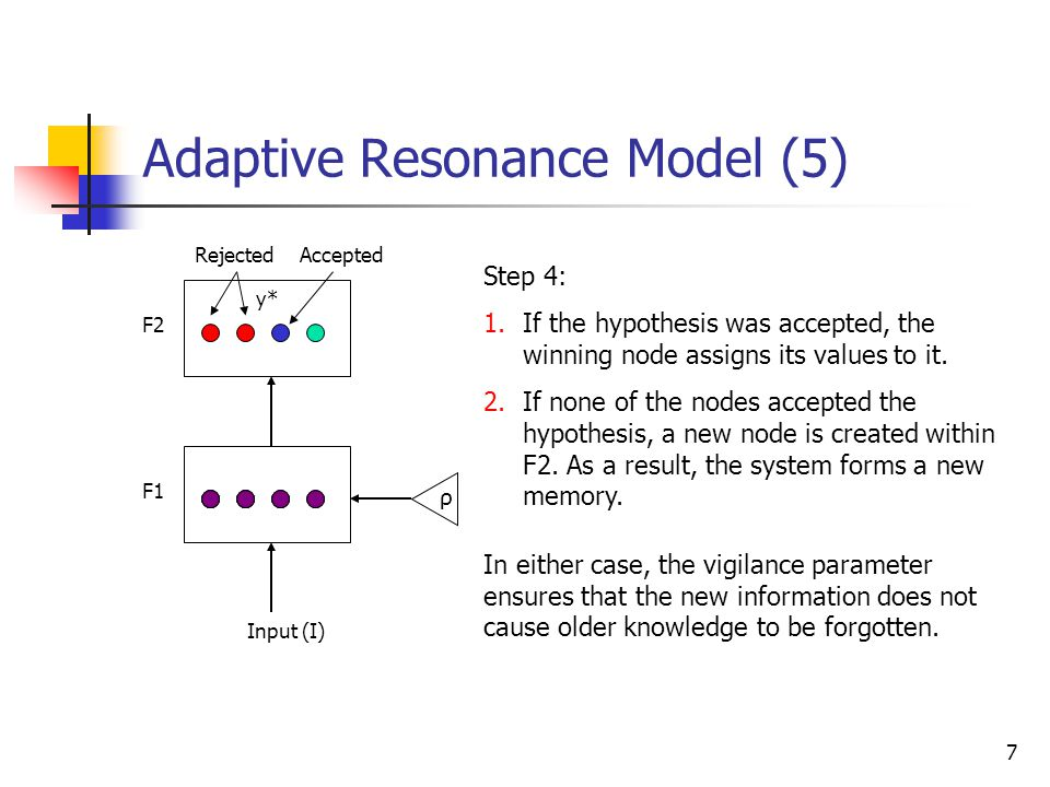 Adaptive Resonance Model (5)