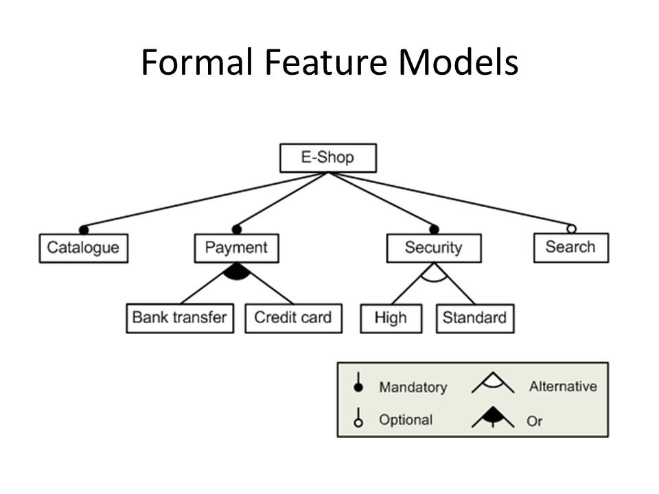 Formal Feature Models