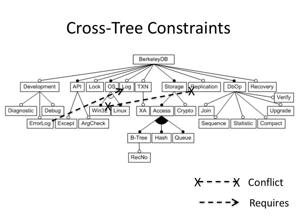 Cross-Tree Constraints