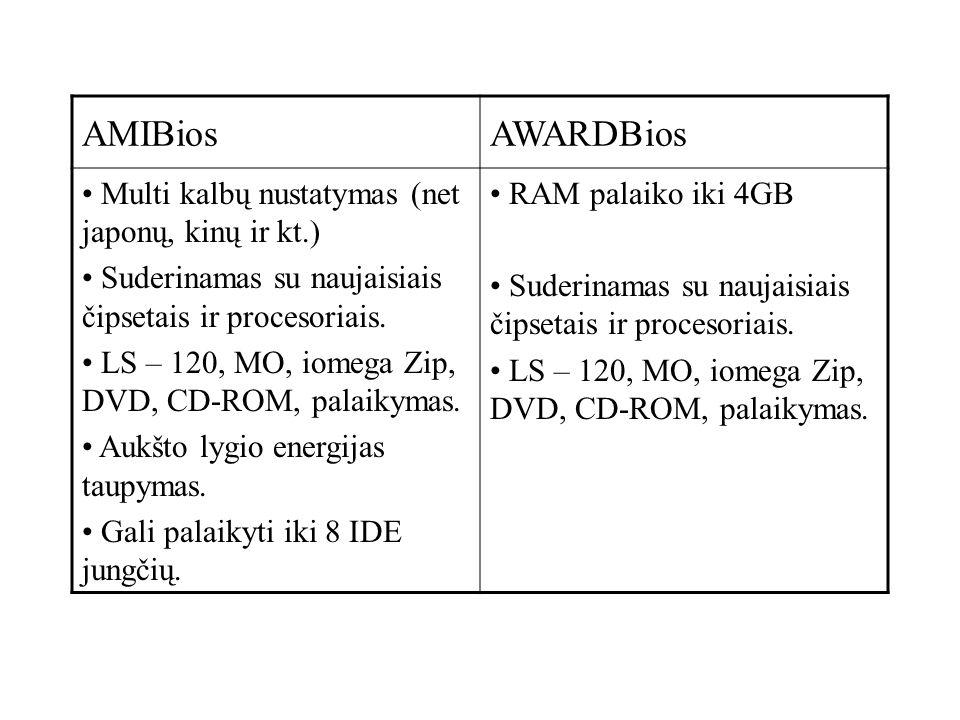 AMIBios AWARDBios Multi kalbų nustatymas (net japonų, kinų ir kt.)