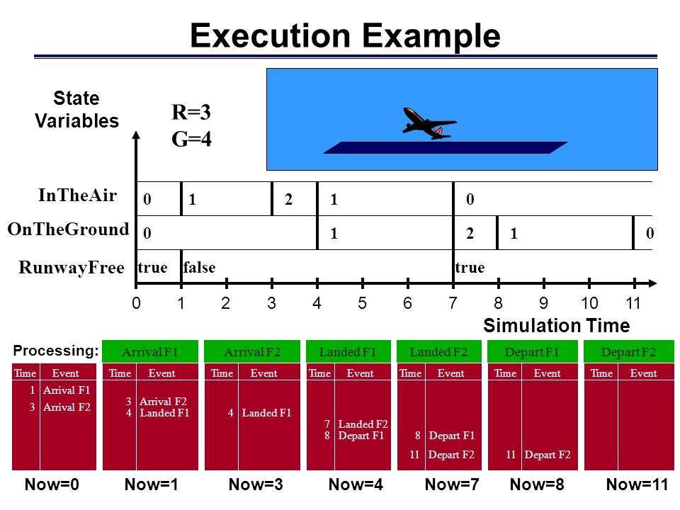 Execution Example R=3 G=4 State Variables InTheAir OnTheGround