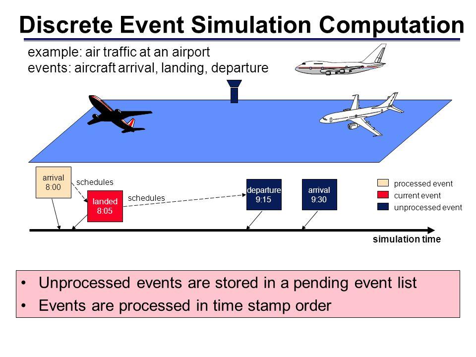 Discrete Event Simulation Computation