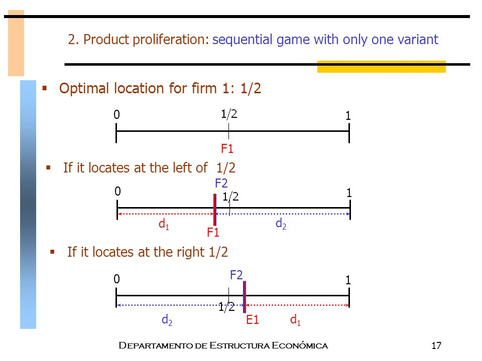2. Product proliferation: sequential game with only one variant