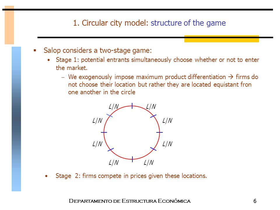 1. Circular city model: structure of the game