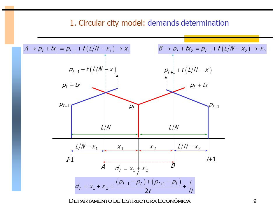 1. Circular city model: demands determination