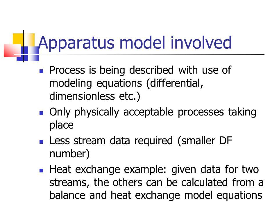 Apparatus model involved