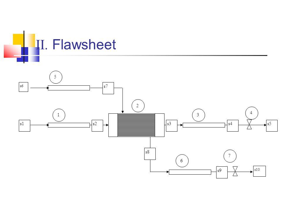 II. Flawsheet s6 s1 1 2 3 4 6 7 5 s2 s3 s4 s5 s7 s8 s9 s10