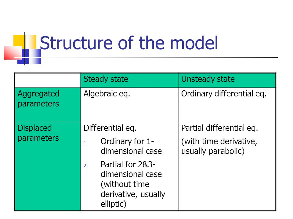 Structure of the model Steady state Unsteady state