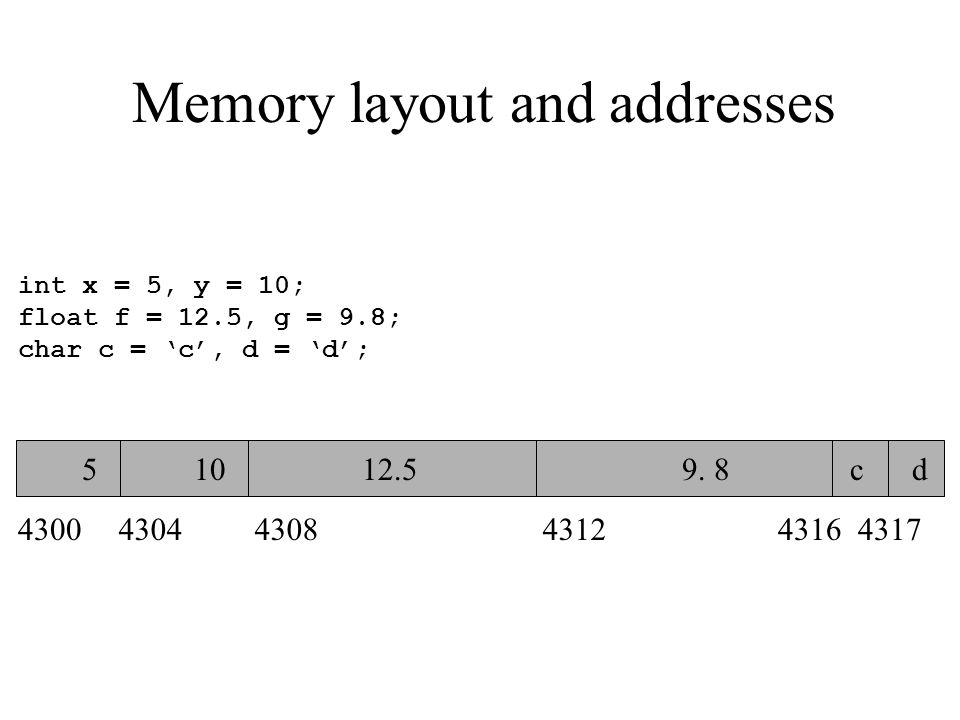 Memory layout and addresses