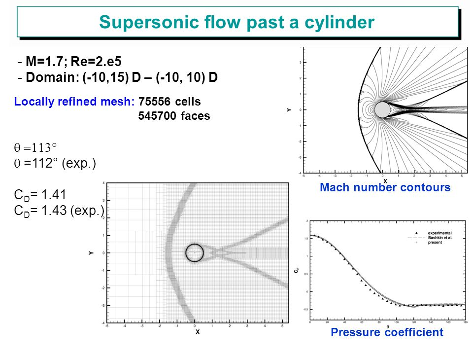 Supersonic flow past a cylinder