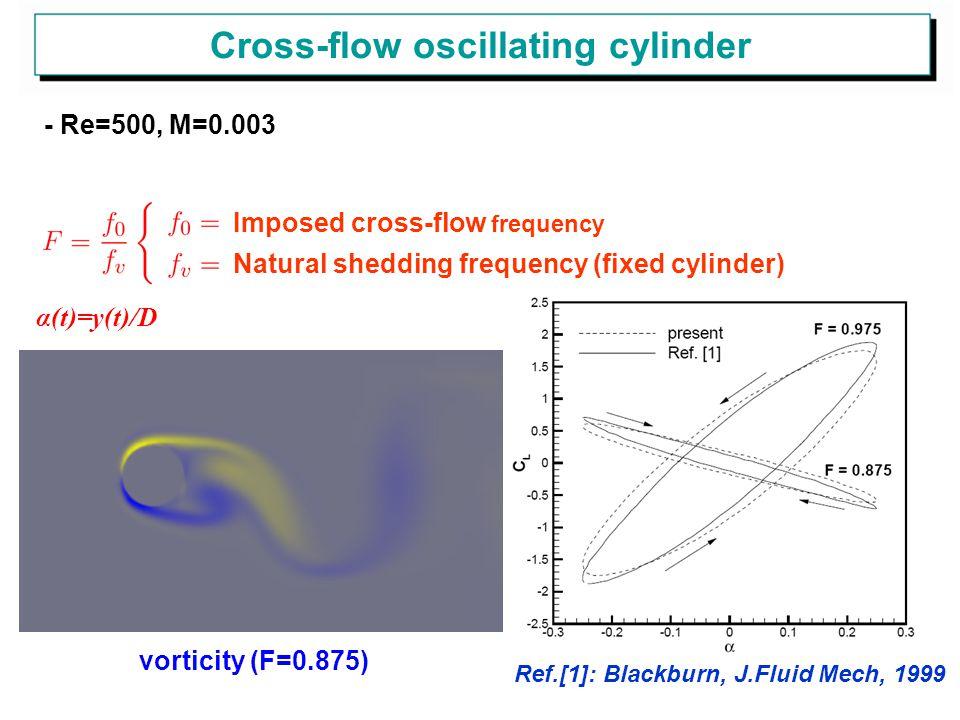 Cross-flow oscillating cylinder