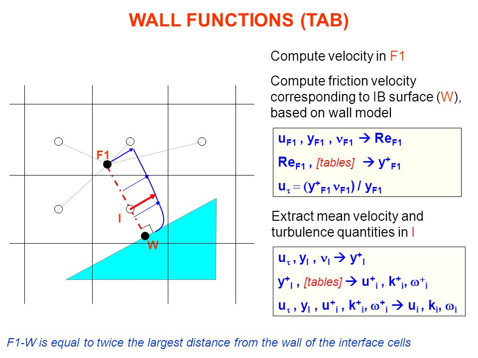 WALL FUNCTIONS (TAB) Compute velocity in F1