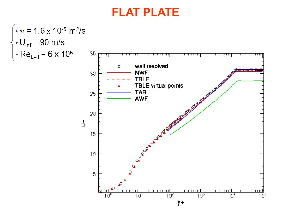 FLAT PLATE n = 1.6 x 10-5 m2/s Uinf = 90 m/s ReL=1 = 6 x 106