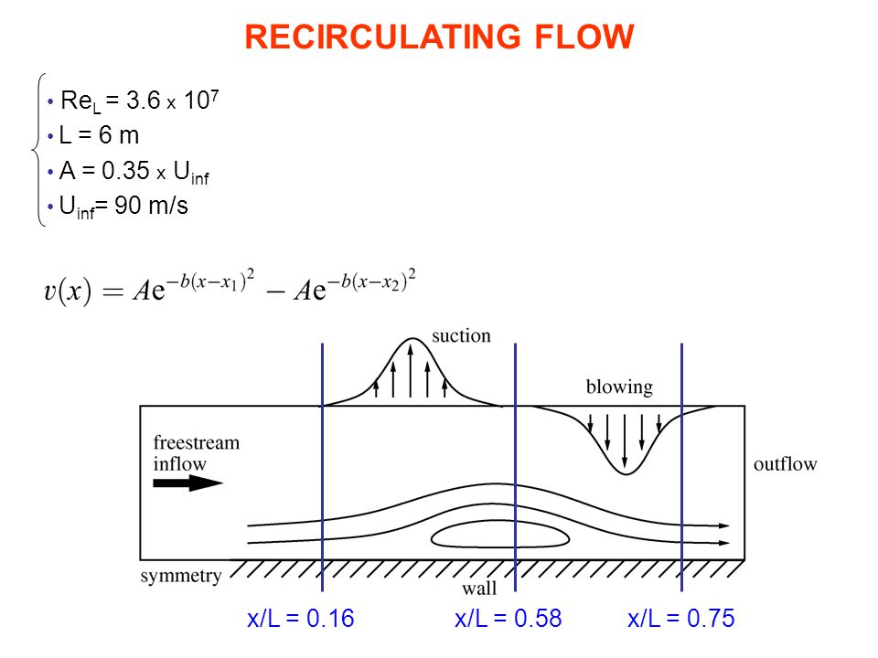 RECIRCULATING FLOW ReL = 3.6 x 107 L = 6 m A = 0.35 x Uinf