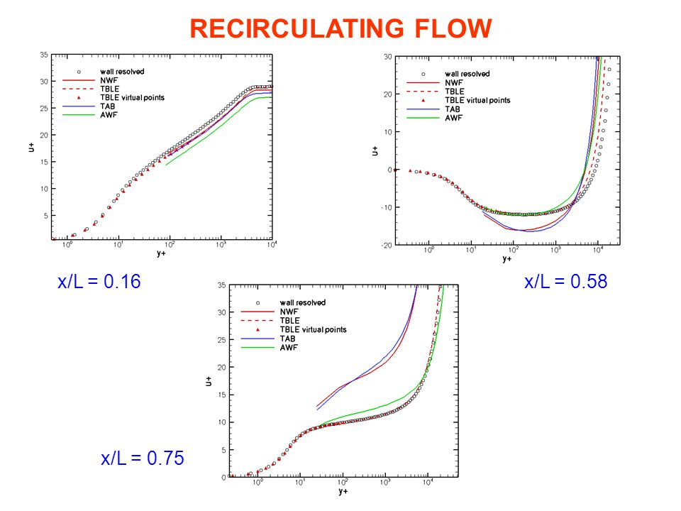 RECIRCULATING FLOW x/L = 0.16 x/L = 0.58 x/L = 0.75