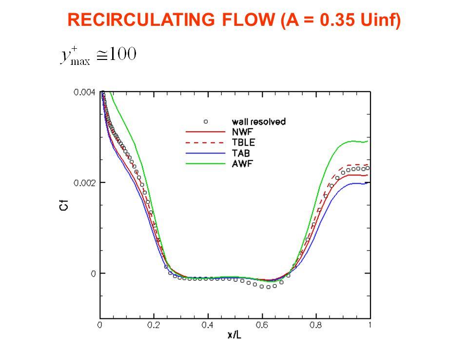 RECIRCULATING FLOW (A = 0.35 Uinf)