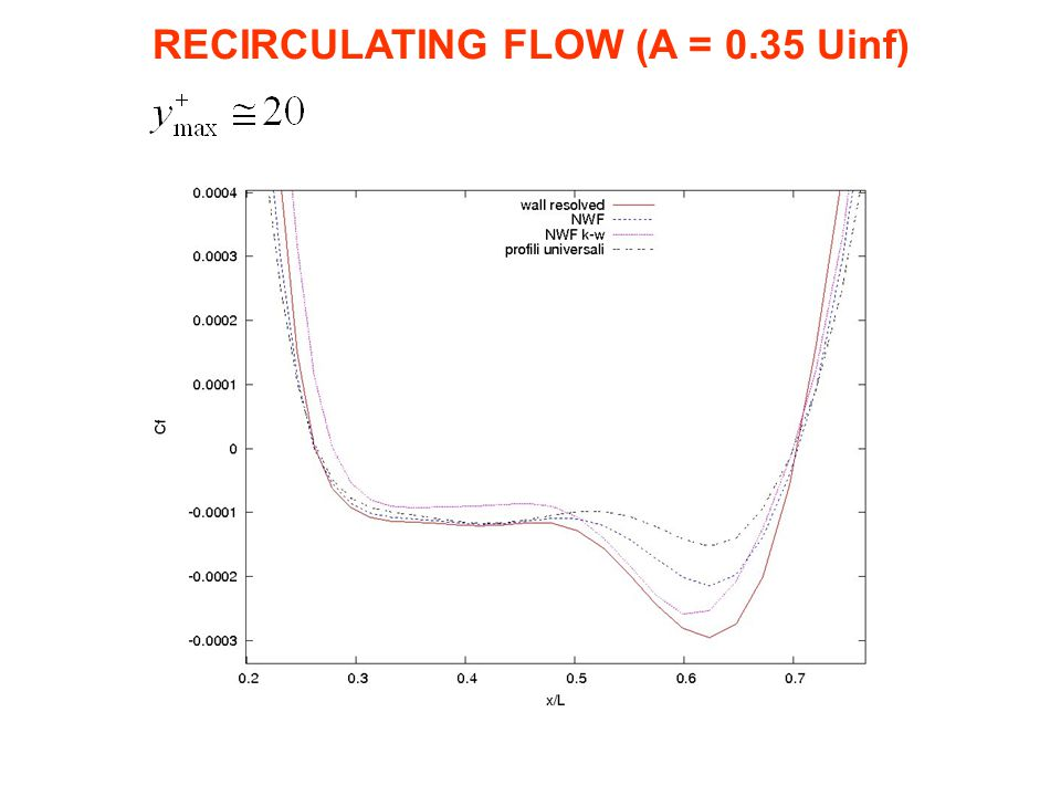 RECIRCULATING FLOW (A = 0.35 Uinf)