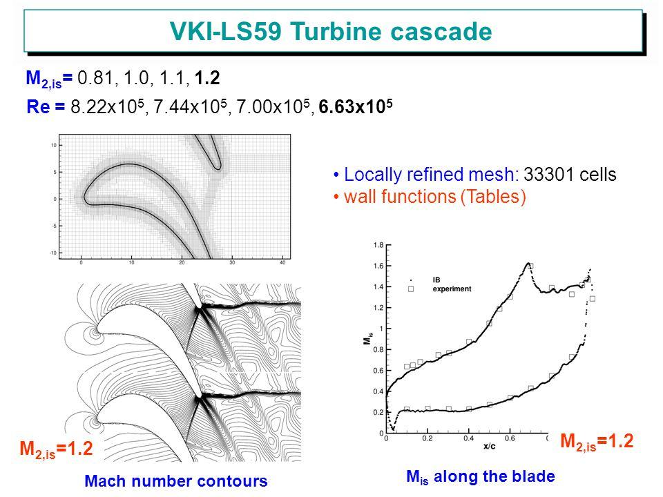 VKI-LS59 Turbine cascade